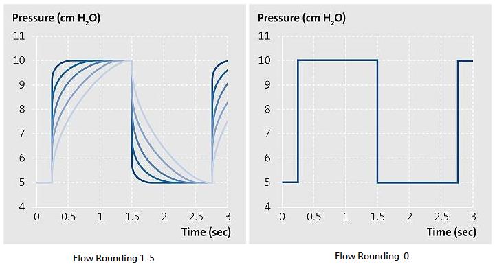flow rounding